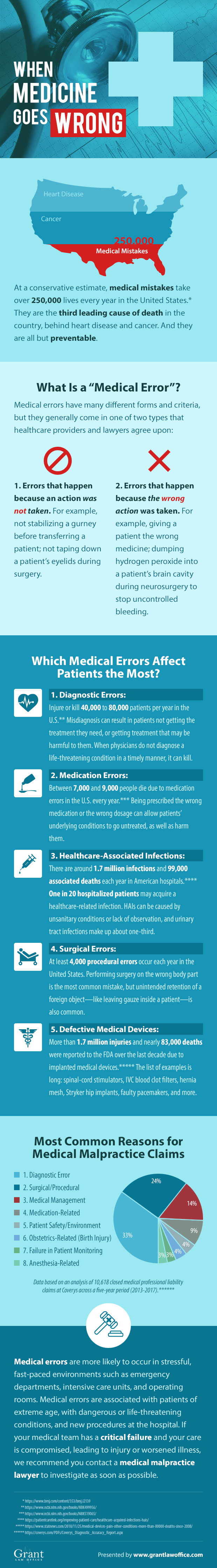Grant Law Office Presents: Medical Mistakes Infographic